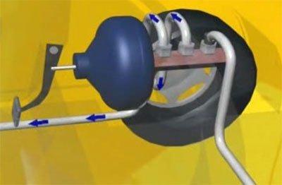 Отключение одного колеса от тормозной системы