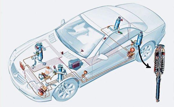 Подвеска Mercedes ABC