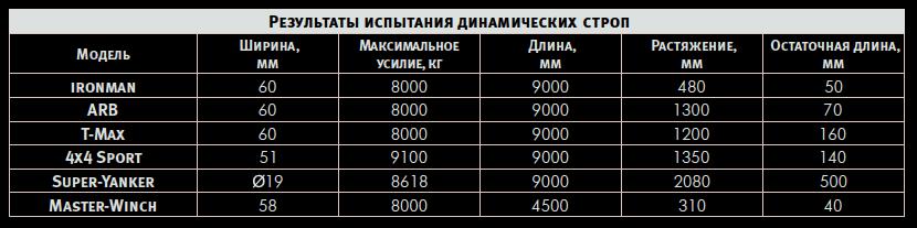 Характеристики рывковых тросов разных марок