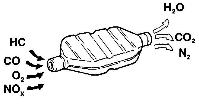 Иллюстрация работы катализатора