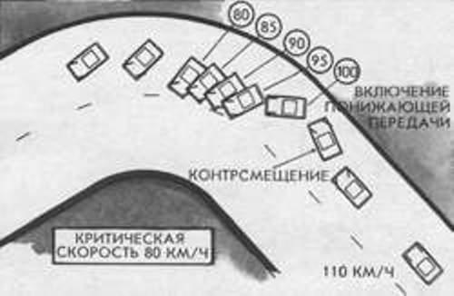 Траектория автомобиля при торможении сносом
