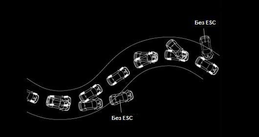 Схема движения автомобиля с опцией ESC и без нее