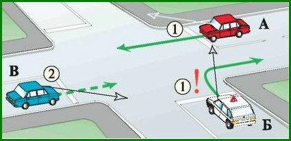 Проезд нерегулируемого равнозначного перекрестка