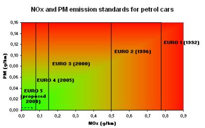 Нормы вредных выбросов, согласно стандартам Евро-1 – Евро-5