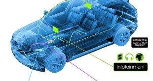 Проводная цифровая сеть, сферы применения в авто