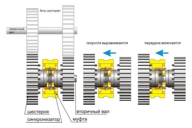 Устройство синхронизатора механической коробки передач