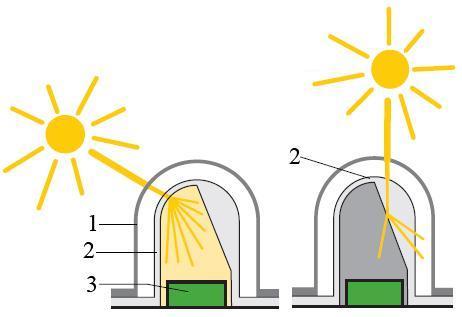 Принцип действия солнечного датчика радиации