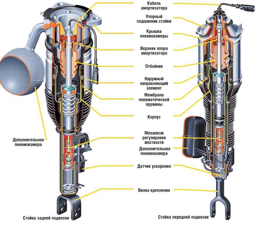 Конструкция стоек пневматической подвески