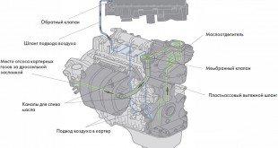 вентиляции картера двигателя