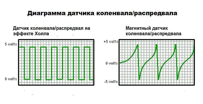 Диаграммы датчиков коленвала разного типа