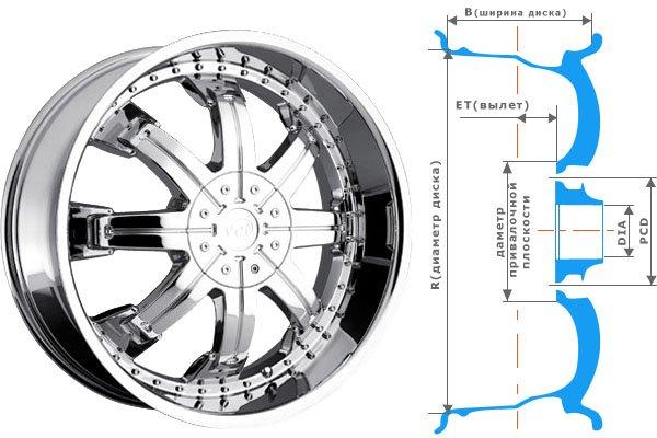 Геометрические параметры стандартного диска