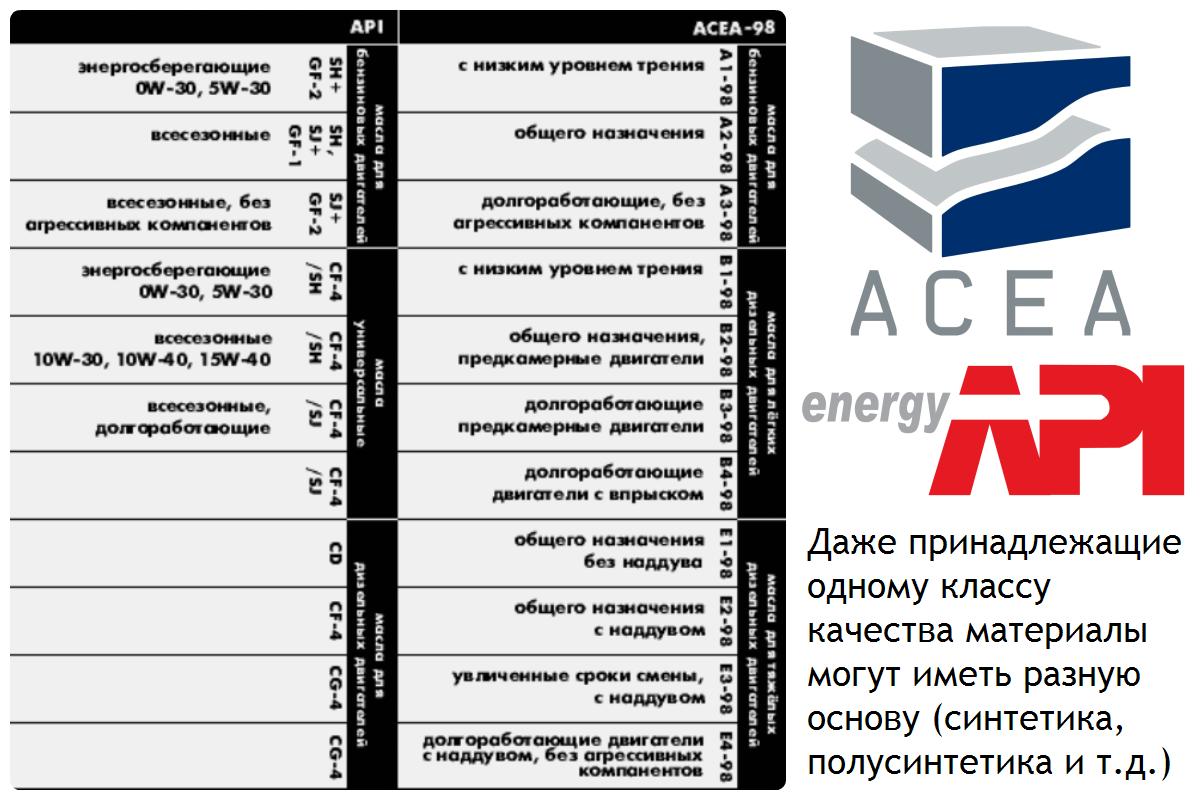 Одинаковые классы качества API и ACEA