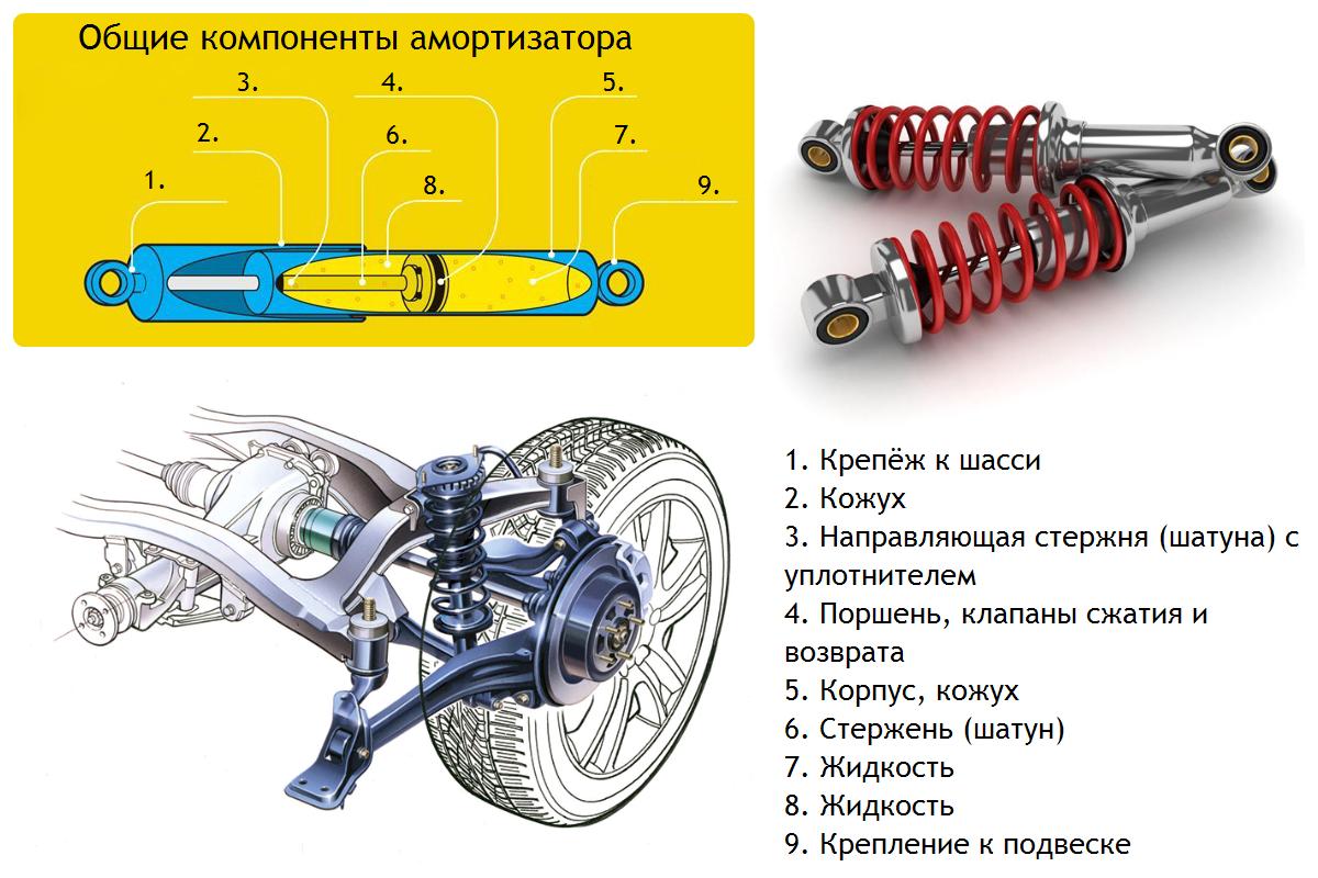 Компоненты гидравлического амортизатора