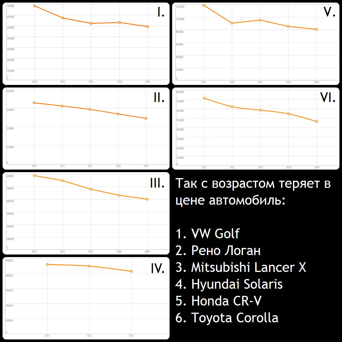 Динамика снижения стоимости авто за 5 лет владения