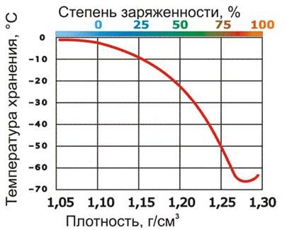 Температура замерзания электролитов разной плотности