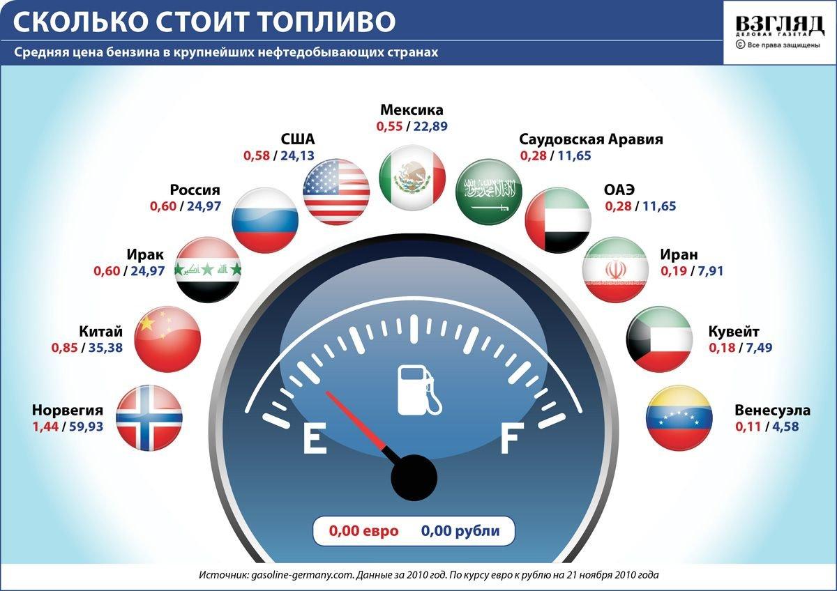 Самый дешевый бензин в мире