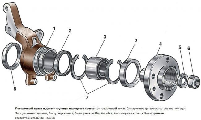 Схема повотротного кулака и детали передней ступицы