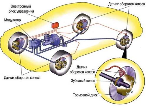 Схема тормозов с ABS