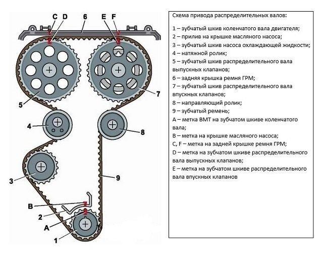 Схема газораспределительной системы