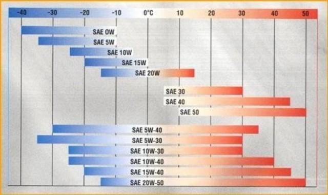 Диаграмма классификации ACEA