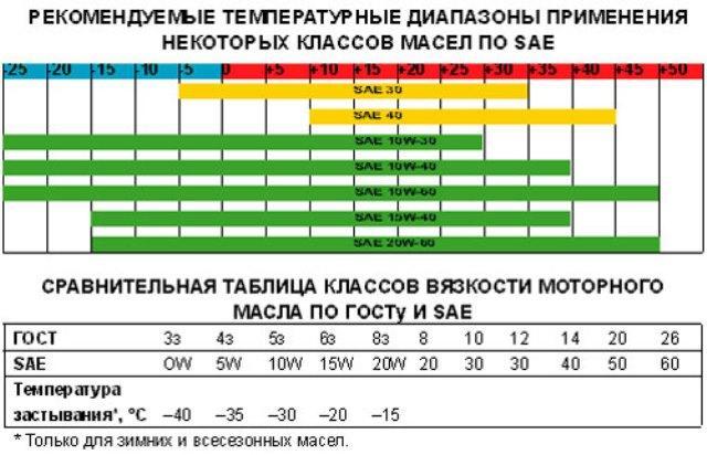 Таблица с рекомендуемыми условиями применения моторных масел