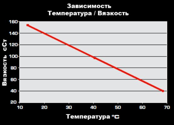 График зависимости вязкости масла от окружающей температуры