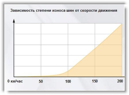 График влияния скорости автообиля на износ шин
