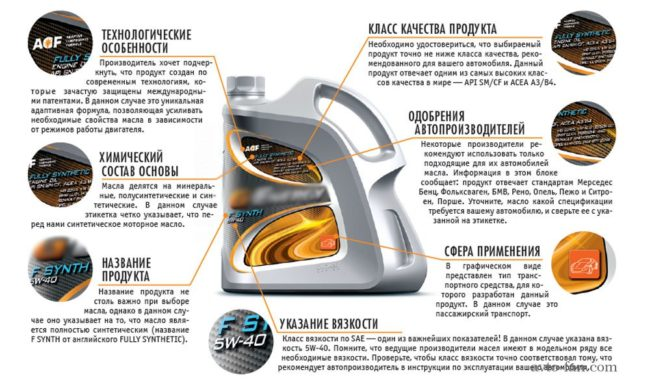 Схема выбора моторного масла по характеристикам