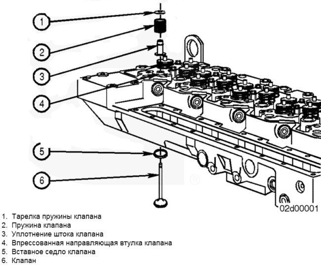 Строение ГБЦ ВАЗ 2106