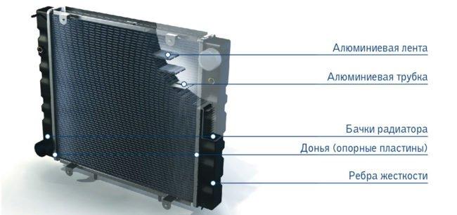 устройство радиатора