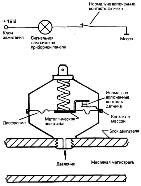 Конструкция датчика аварийного давления масла