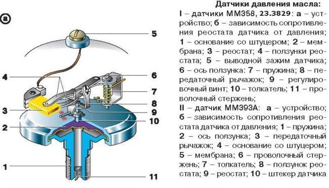Конструкция датчика давления масла ММ358