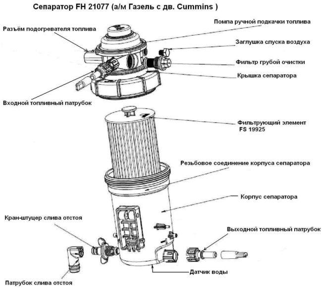 Схема строения фильтра