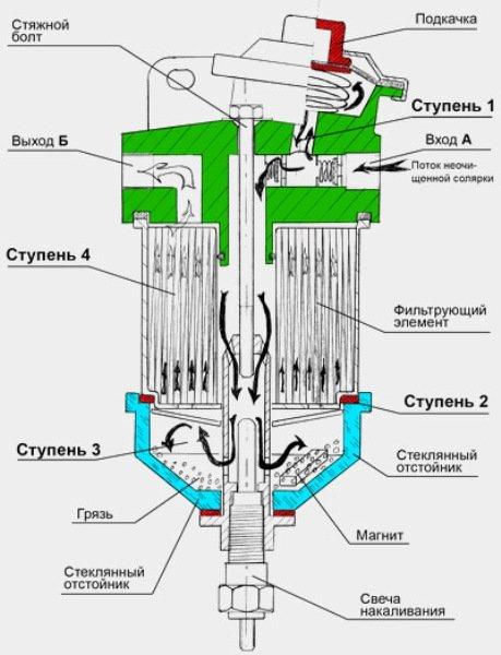 Конструкция фильтрующего элемента