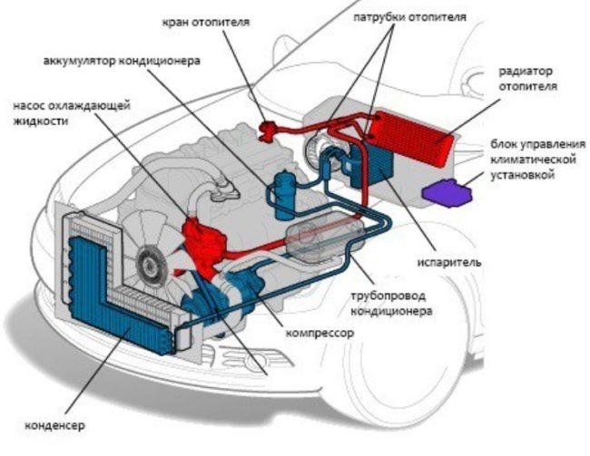 Отопительная система «Рено Меган»