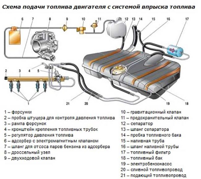 Система подачи топлива ВАЗ 2170