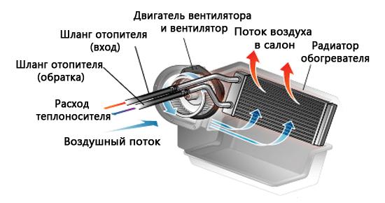 Устройство и принцип работы радиатора