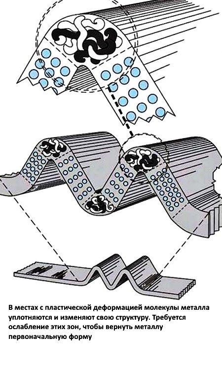 Пластическая деформация металла