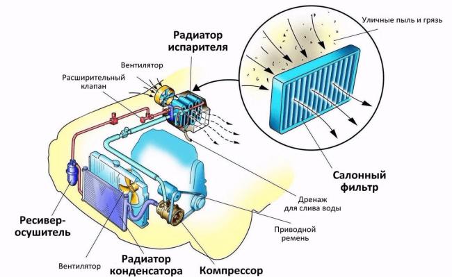 Система кондиционирования салона