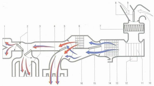Движение воздушных потоков в системе отопления и вентиляции автомобиля «Лада Гранта»