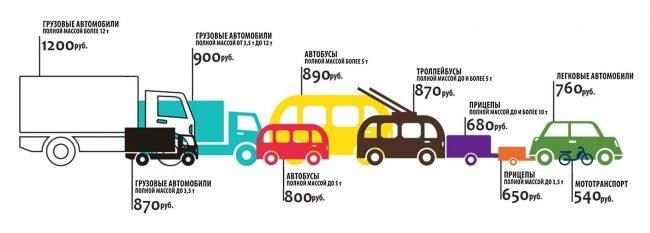 Ориентировочная стоимость ТО для разных категорий автотранспорта