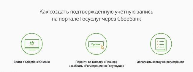 Получение подтверждённого доступа к порталу Госуслуг через «Сбербанк онлайн»