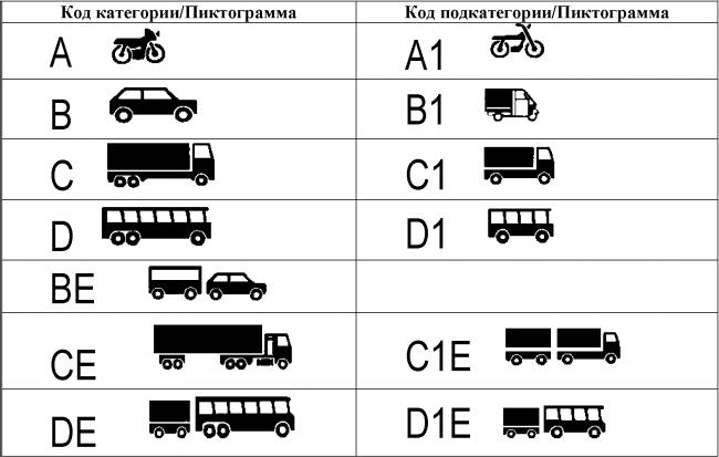 Категории прав в РФ