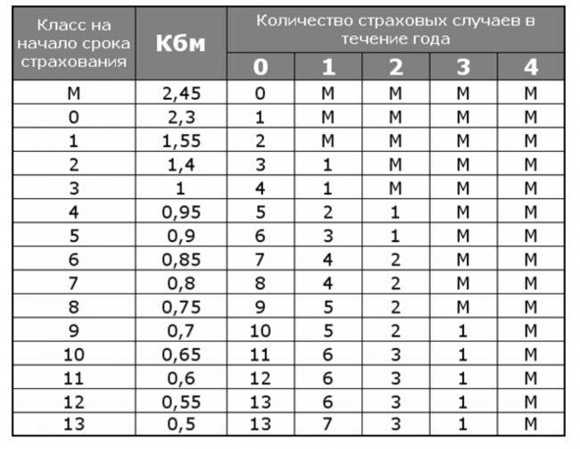 Расчёт КБМ