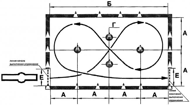 Габаритная восьмёрка (схема)