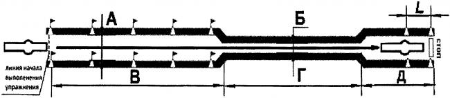 Габаритный коридор (схема)