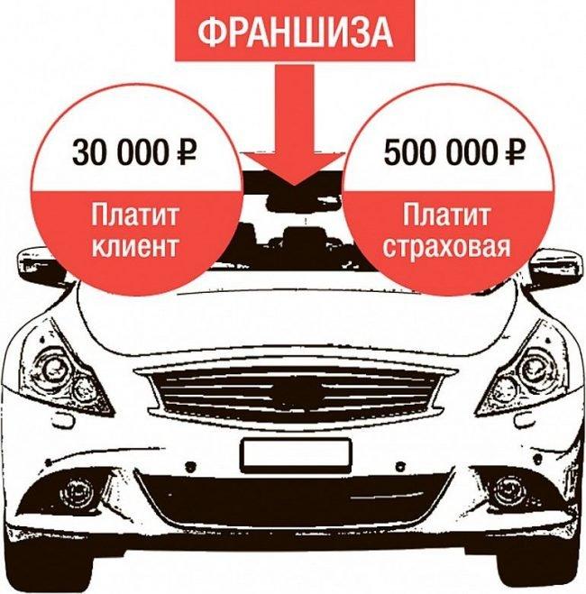 Иллюстрированное изображение франшизы