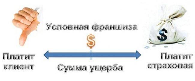 Иллюстрация понятия условной франшизы