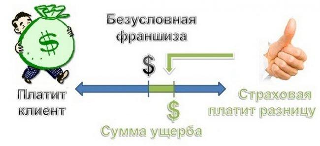 Иллюстрация понятия безусловной франшизы